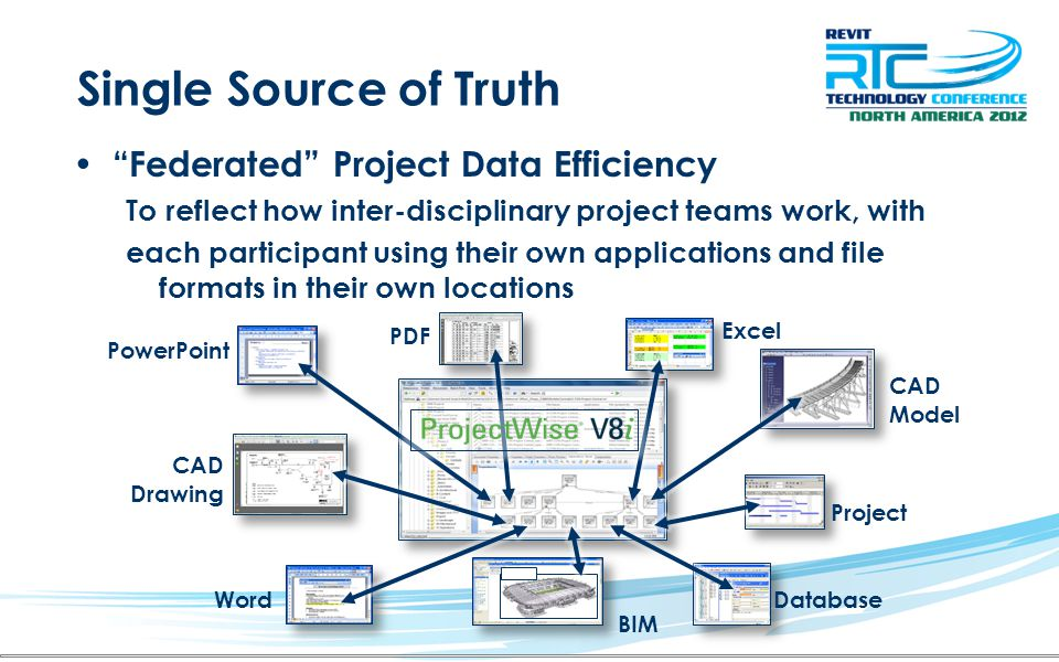 Single Source of Truth Federated Project Data Efficiency To reflect how inter-disciplinary project teams work, with each participant using their own a