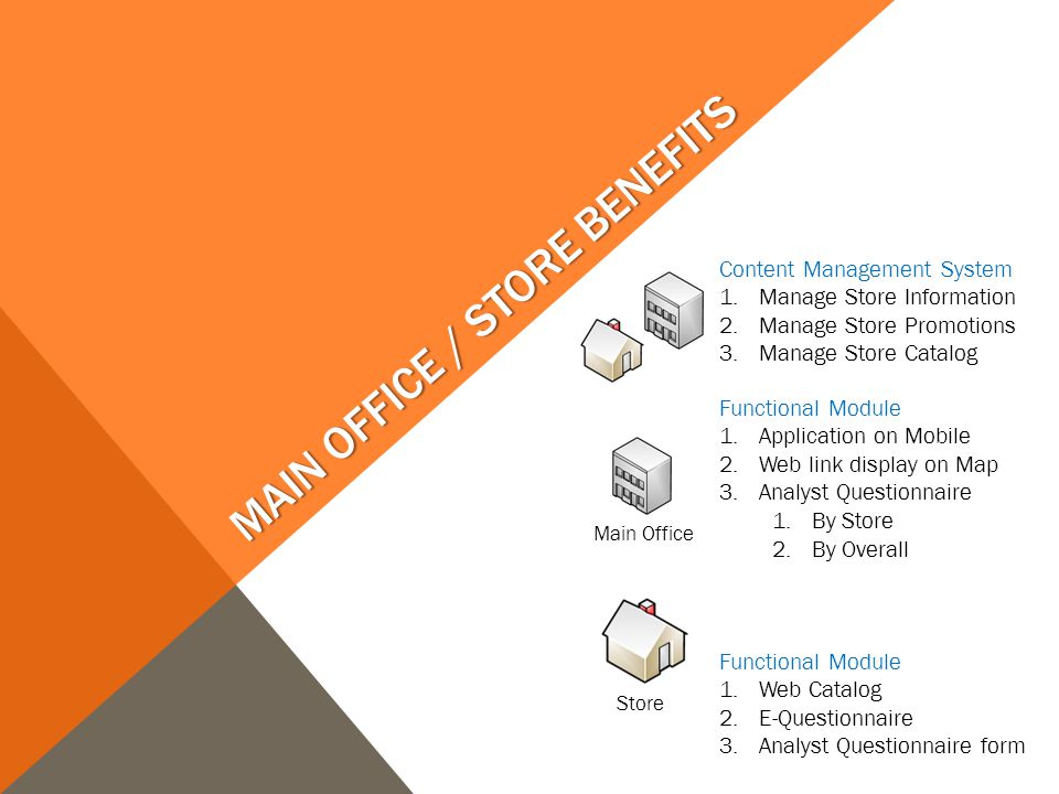 MAIN OFFICE / STORE BENEFITS Content Management System 1.Manage Store Information 2.Manage Store Promotions 3.Manage Store Catalog Functional Module 1