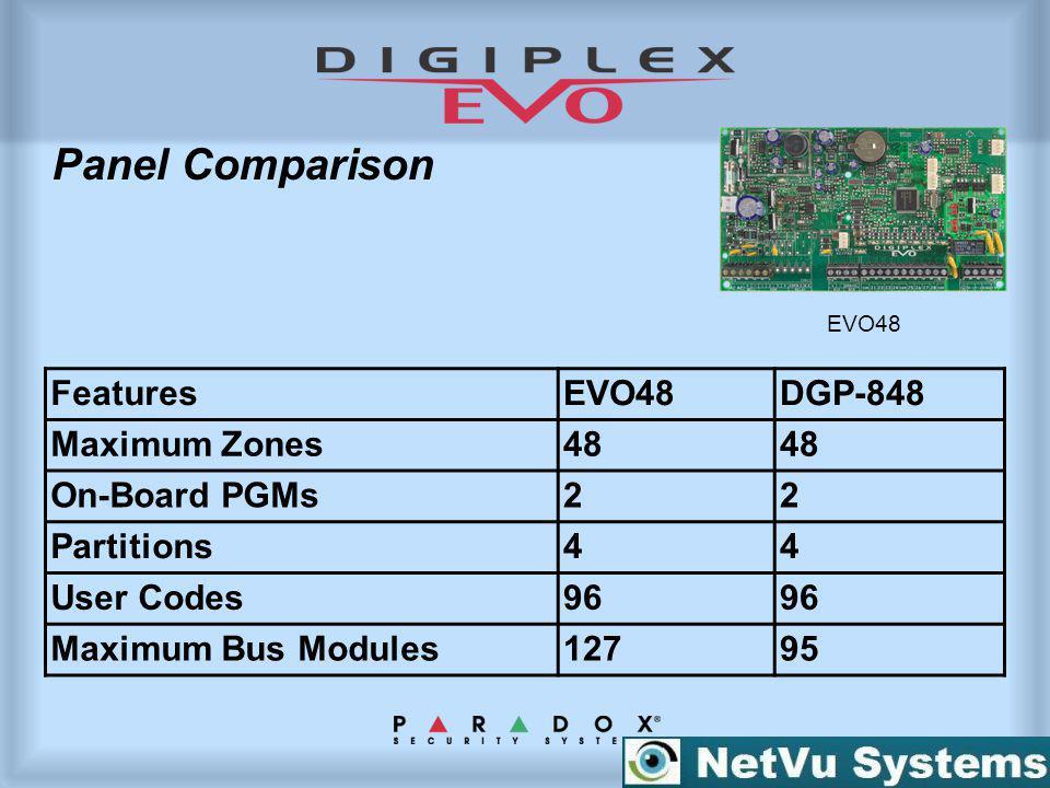 Panel Comparison FeaturesEVO48DGP-848 Maximum Zones48 On-Board PGMs22 Partitions44 User Codes96 Maximum Bus Modules12795 EVO48