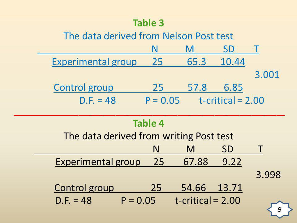 Table 3 The data derived from Nelson Post test N M SD T Experimental group 25 65.3 10.44 3.001 Control group 25 57.8 6.85 D.F.