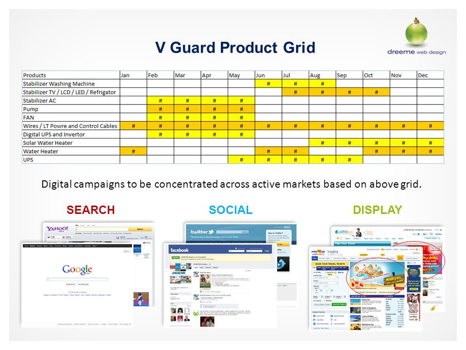 V Guard Product Grid Digital campaigns to be concentrated across active markets based on above grid. SEARCHSOCIALDISPLAY
