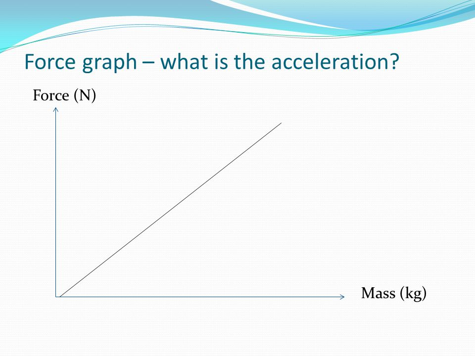 Force graph – what is the acceleration? Force (N) Mass (kg)