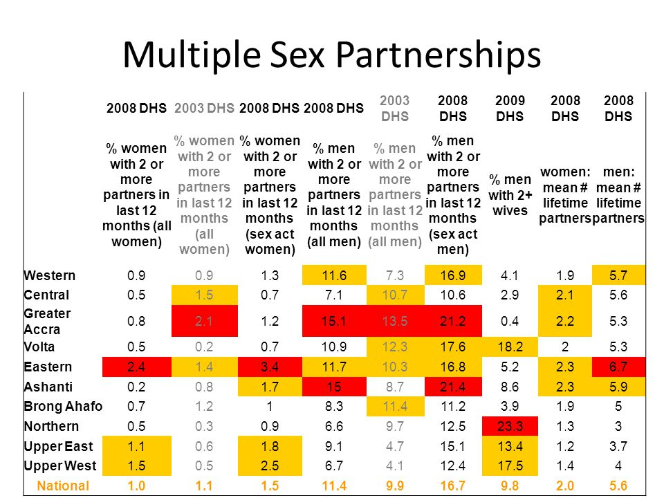 Multiple Sex Partnerships 2008 DHS2003 DHS2008 DHS 2003 DHS 2008 DHS 2009 DHS 2008 DHS % women with 2 or more partners in last 12 months (all women) % women with 2 or more partners in last 12 months (sex act women) % men with 2 or more partners in last 12 months (all men) % men with 2 or more partners in last 12 months (sex act men) % men with 2+ wives women: mean # lifetime partners men: mean # lifetime partners Western0.9 1.311.67.316.94.11.95.7 Central0.51.50.77.110.710.62.92.15.6 Greater Accra 0.82.11.215.113.521.20.42.25.3 Volta0.50.20.710.912.317.618.225.3 Eastern2.41.43.411.710.316.85.22.36.7 Ashanti0.20.81.7158.721.48.62.35.9 Brong Ahafo0.71.218.311.411.23.91.95 Northern0.50.30.96.69.712.523.31.33 Upper East1.10.61.89.14.715.113.41.23.7 Upper West1.50.52.56.74.112.417.51.44 National1.01.11.511.49.916.79.82.05.6