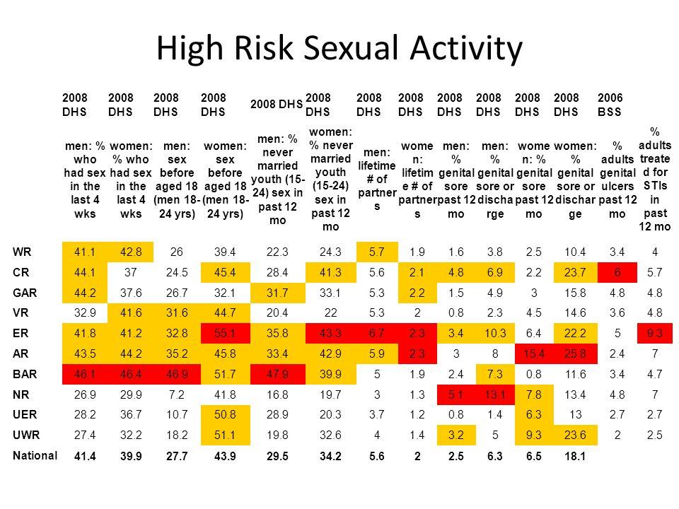 High Risk Sexual Activity 2008 DHS 2006 BSS men: % who had sex in the last 4 wks women: % who had sex in the last 4 wks men: sex before aged 18 (men 18- 24 yrs) women: sex before aged 18 (men 18- 24 yrs) men: % never married youth (15- 24) sex in past 12 mo women: % never married youth (15-24) sex in past 12 mo men: lifetime # of partner s wome n: lifetim e # of partner s men: % genital sore past 12 mo men: % genital sore or discha rge wome n: % genital sore past 12 mo women: % genital sore or dischar ge % adults genital ulcers past 12 mo % adults treate d for STIs in past 12 mo WR41.142.82639.422.324.35.71.91.63.82.510.43.44 CR44.13724.545.428.441.35.62.14.86.92.223.765.7 GAR44.237.626.732.131.733.15.32.21.54.9315.84.8 VR32.941.631.644.720.4225.320.82.34.514.63.64.8 ER41.841.232.855.135.843.36.72.33.410.36.422.259.3 AR43.544.235.245.833.442.95.92.33815.425.82.47 BAR46.146.446.951.747.939.951.92.47.30.811.63.44.7 NR26.929.97.241.816.819.731.35.113.17.813.44.87 UER28.236.710.750.828.920.33.71.20.81.46.3132.7 UWR27.432.218.251.119.832.641.43.259.323.622.5 National41.439.927.743.929.534.25.622.56.36.518.1