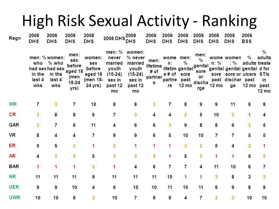 High Risk Sexual Activity - Ranking Regn 2008 DHS 2006 BSS men: % who had sex in the last 4 wks women: % who had sex in the last 4 wks men: sex before aged 18 (men 18-24 yrs) women: sex before aged 18 (men 18- 24 yrs) men: % never married youth (15-24) sex in past 12 mo women: % never married youth (15-24) sex in past 12 mo men: lifetime # of partner s wome n: lifetim e # of partne rs men: % genital sore past 12 mo men: % genital sore or discha rge wome n: % genital sore past 12 mo women : % genital sore or dischar ge % adults genital ulcers past 12 mo % adults treate d for STIs in past 12 mo WR7371088378991168 CR388673442510214 GAR276114663988635 VR8447996510 7755 ER55312111325421 AR42253221531192 BAR1112148774111067 NR11 9 10113832 UER991046 1110116989 UWR10 93 7994723