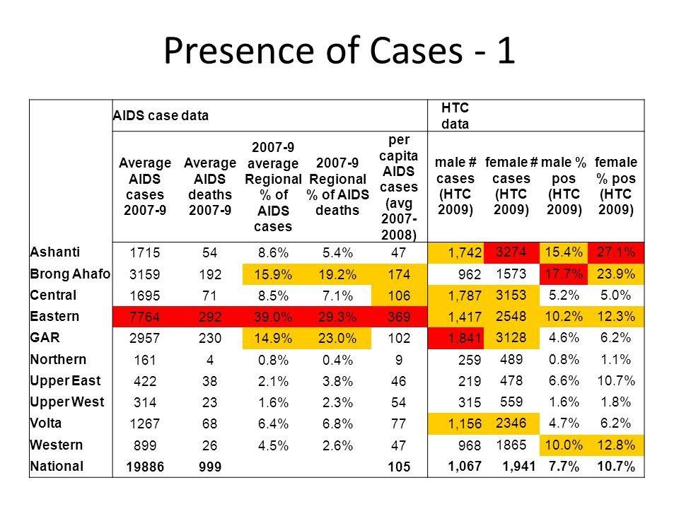 Presence of Cases - 1 AIDS case data HTC data Average AIDS cases 2007-9 Average AIDS deaths 2007-9 2007-9 average Regional % of AIDS cases 2007-9 Regional % of AIDS deaths per capita AIDS cases (avg 2007- 2008) male # cases (HTC 2009) female # cases (HTC 2009) male % pos (HTC 2009) female % pos (HTC 2009) Ashanti1715548.6%5.4%47 1,742327415.4%27.1% Brong Ahafo315919215.9%19.2%174 962157317.7%23.9% Central1695718.5%7.1%106 1,78731535.2%5.0% Eastern776429239.0%29.3%369 1,417254810.2%12.3% GAR295723014.9%23.0%102 1,84131284.6%6.2% Northern16140.8%0.4%9 2594890.8%1.1% Upper East422382.1%3.8%46 2194786.6%10.7% Upper West314231.6%2.3%54 3155591.6%1.8% Volta1267686.4%6.8%77 1,15623464.7%6.2% Western899264.5%2.6%47 968186510.0%12.8% National19886999 105 1,067 1,9417.7%10.7%