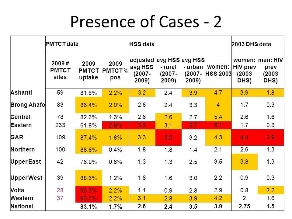 Presence of Cases - 2 PMTCT data HSS data 2003 DHS data 2009 # PMTCT sites 2009 PMTCT uptake 2009 PMTCT % pos adjusted avg HSS (2007- 2009) avg HSS - rural (2007- 2009) avg HSS - urban (2007- 2009) women: HSS 2003 women: HIV prev (2003 DHS) men: HIV prev (2003 DHS) Ashanti5981.8%2.2%3.22.43.94.73.91.8 Brong Ahafo8386.4%2.0%2.62.43.341.70.3 Central7882.6%1.3%2.6 2.75.42.61.6 Eastern23361.8%2.8%3.53.15.76.11.70.3 GAR10987.4%1.8%3.3 3.24.34.42.9 Northern10086.6%0.4%1.8 1.42.12.61.3 Upper East4276.9%0.6%1.3 2.53.53.81.3 Upper West3988.6%1.2%1.81.63.02.20.90.3 Volta2893.3%2.2%1.10.92.82.90.82.2 Western3793.7%2.2%3.12.83.94.221.6 National 83.1%1.7%2.62.43.53.92.751.5