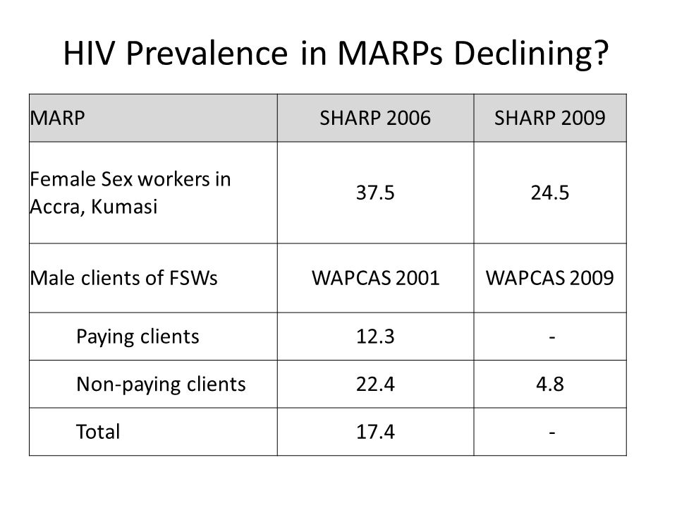 HIV Prevalence in MARPs Declining.