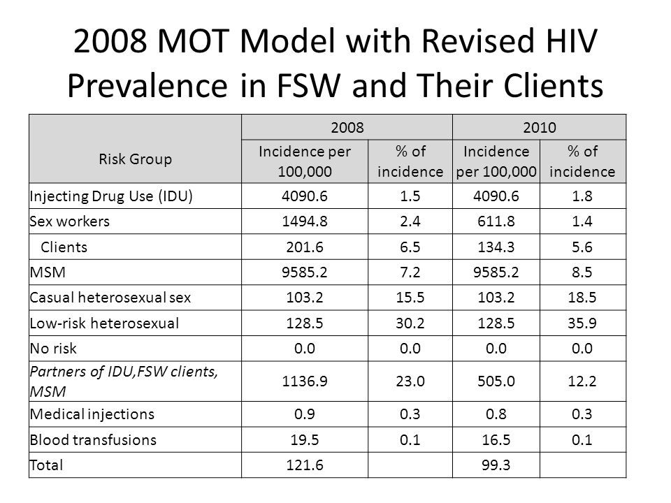 2008 MOT Model with Revised HIV Prevalence in FSW and Their Clients Risk Group 20082010 Incidence per 100,000 % of incidence Incidence per 100,000 % o