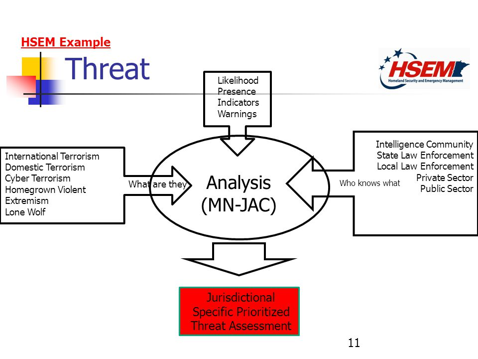 Threat Who knows what Likelihood Presence Indicators Warnings Intelligence Community State Law Enforcement Local Law Enforcement Private Sector Public Sector What are they International Terrorism Domestic Terrorism Cyber Terrorism Homegrown Violent Extremism Lone Wolf Analysis (MN-JAC) Jurisdictional Specific Prioritized Threat Assessment HSEM Example 11