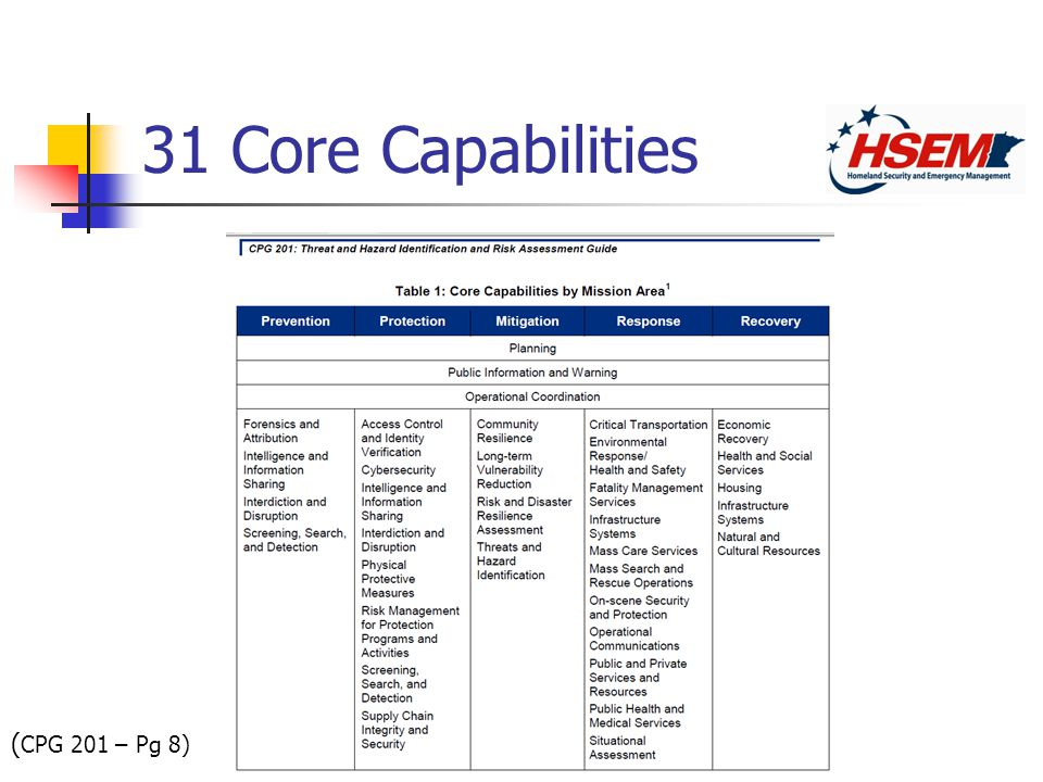 31 Core Capabilities ( CPG 201 – Pg 8)