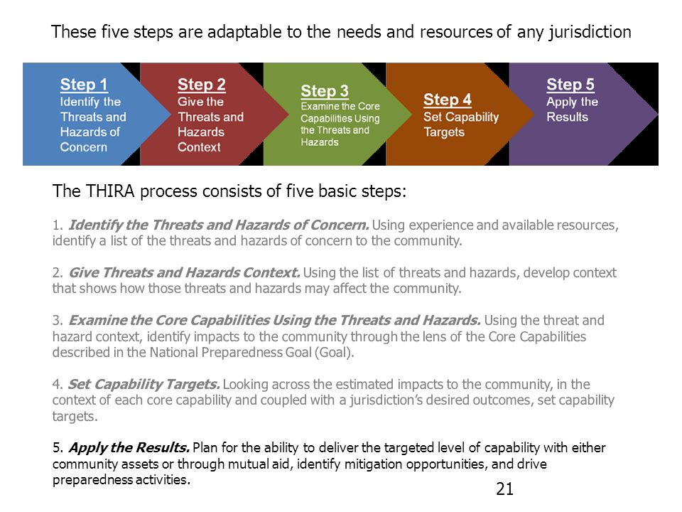 The THIRA process consists of five basic steps: 1.