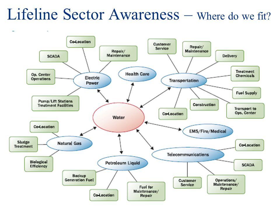 Lifeline Sector Awareness – Where do we fit