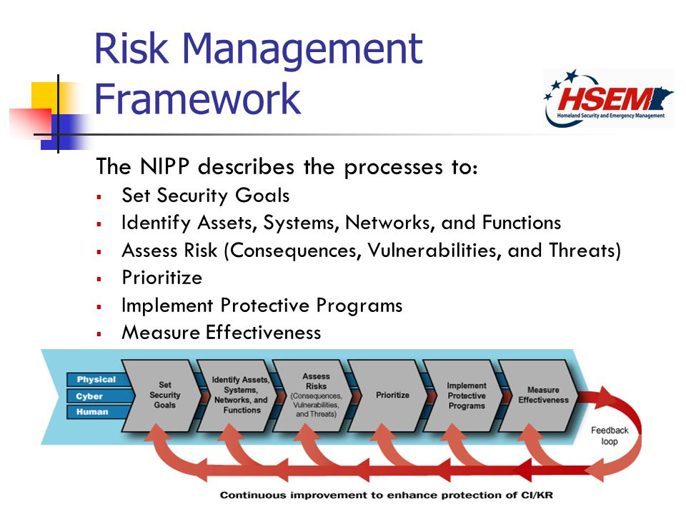 Risk Management Framework The NIPP describes the processes to: Set Security Goals Identify Assets, Systems, Networks, and Functions Assess Risk (Consequences, Vulnerabilities, and Threats) Prioritize Implement Protective Programs Measure Effectiveness