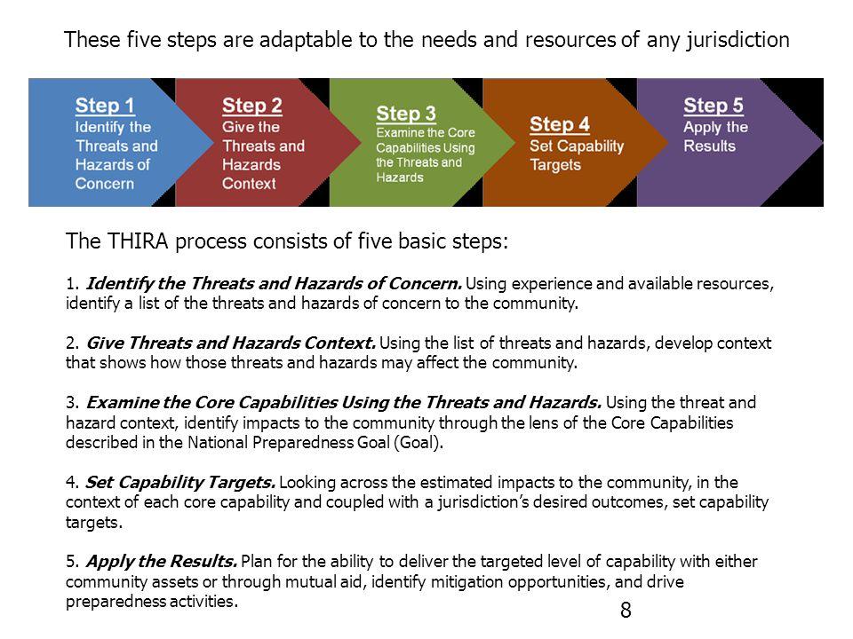 31 Core Capabilities ( CPG 201 – Pg 8)