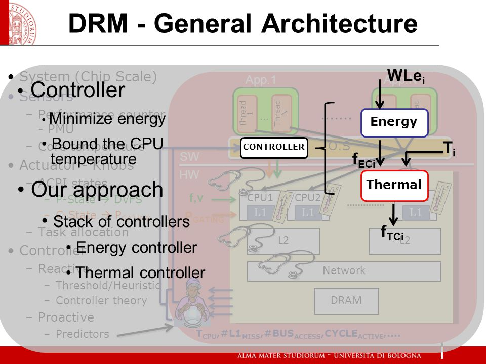 O.S DRM - General Architecture System (Chip Scale) Sensors –Performance counter - PMU –Core temperature Actuator - Knobs –ACPI states –P-State DVFS –C