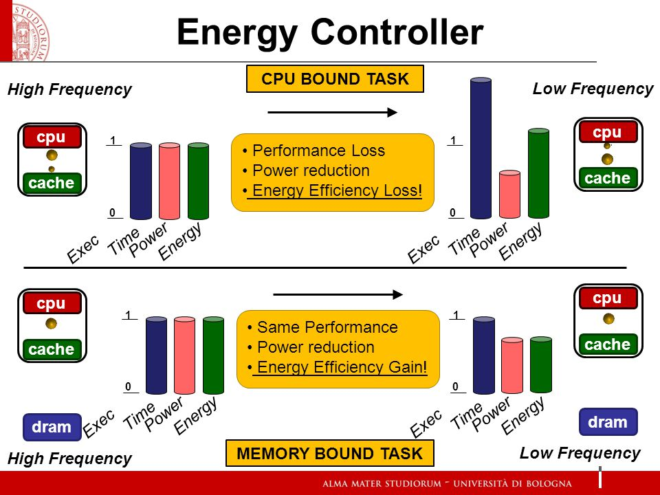 Energy Controller CPU BOUND TASK MEMORY BOUND TASK cpu cache High Frequency Power Exec Time Energy 1 0 cpu cache Low Frequency Power Exec Time Energy