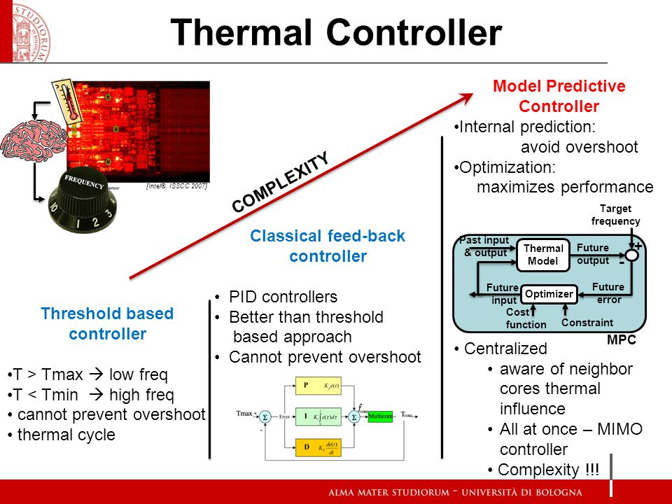 Thermal Controller COMPLEXITY [Intel®, ISSCC 2007] Threshold based controller T > Tmax low freq T < Tmin high freq cannot prevent overshoot thermal cy