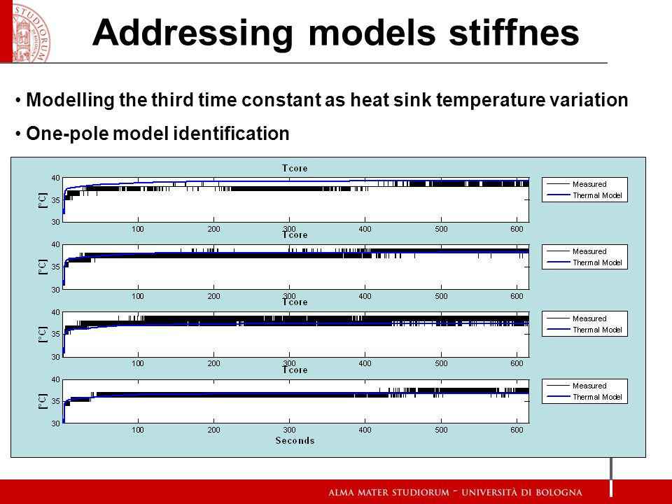 Modelling the third time constant as heat sink temperature variation One-pole model identification Enviroment thermal model CPU thermal model T heatsi