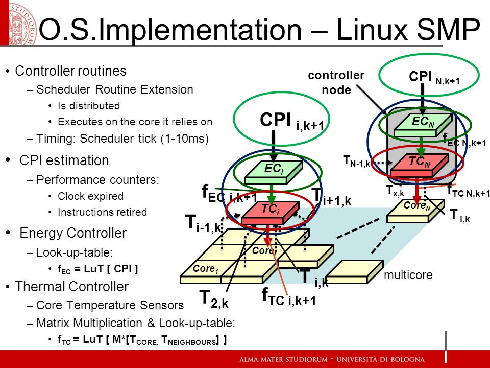 Core N Core 1 Core i multicore O.S.Implementation – Linux SMP Controller routines –Scheduler Routine Extension Is distributed Executes on the core it