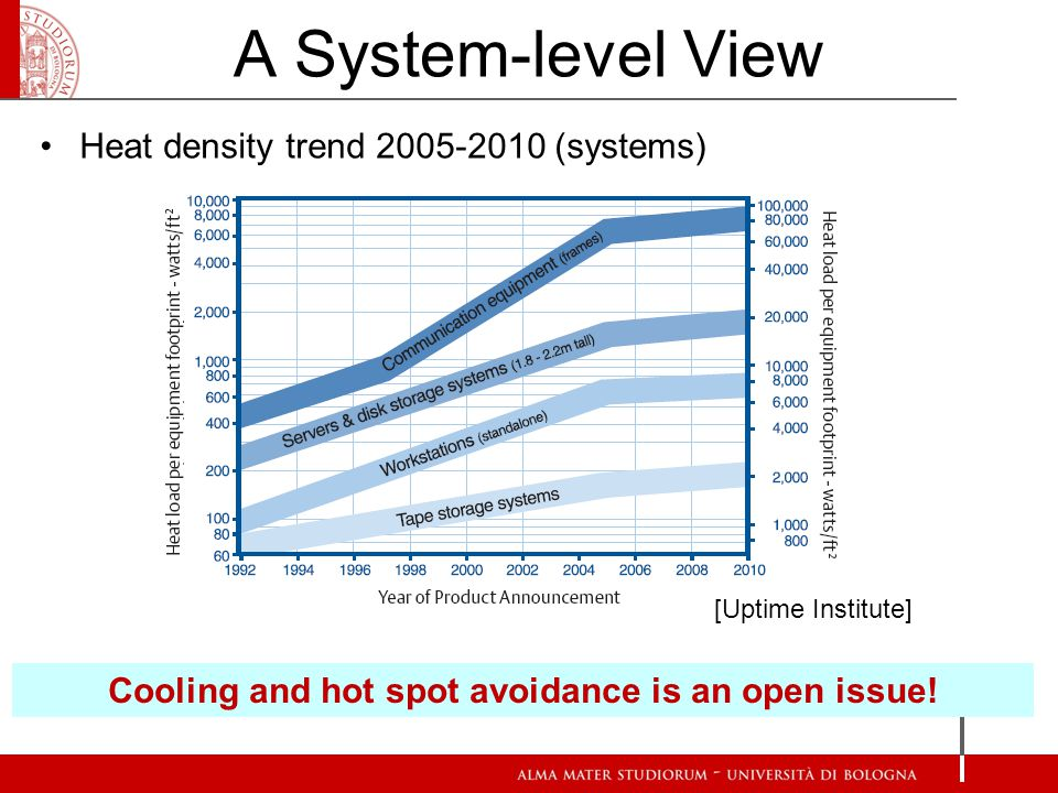 A System-level View Heat density trend 2005-2010 (systems) [Uptime Institute] Cooling and hot spot avoidance is an open issue!