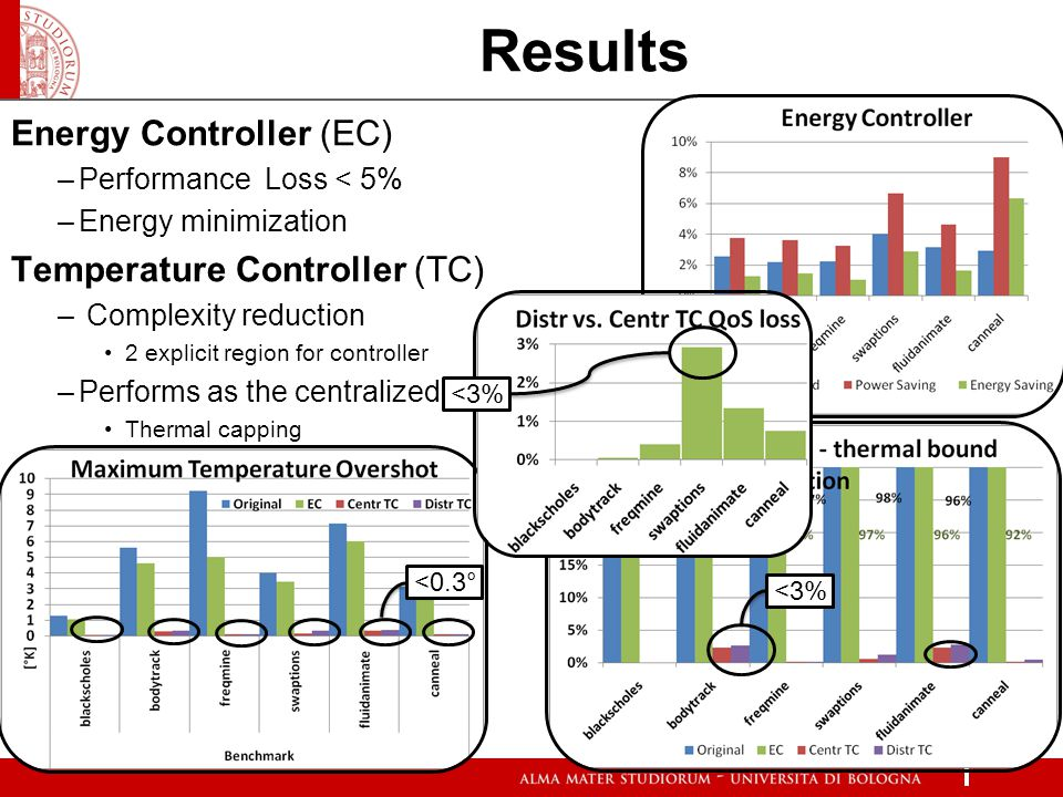 Results Energy Controller (EC) –Performance Loss < 5% –Energy minimization Temperature Controller (TC) – Complexity reduction 2 explicit region for co