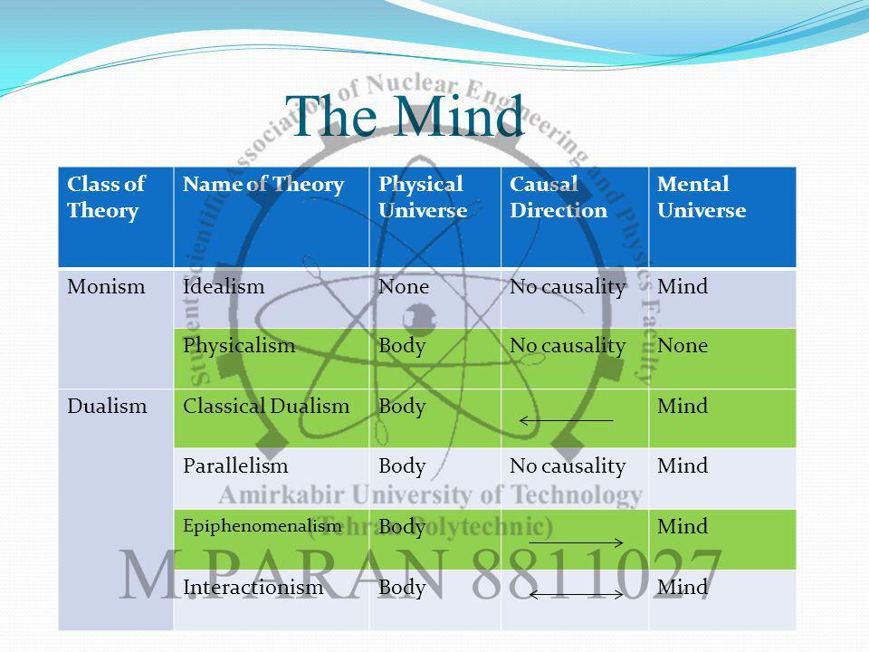 The Mind Class of Theory Name of TheoryPhysical Universe Causal Direction Mental Universe MonismIdealismNoneNo causalityMind PhysicalismBodyNo causalityNone DualismClassical DualismBodyMind ParallelismBodyNo causalityMind Epiphenomenalism BodyMind InteractionismBodyMind