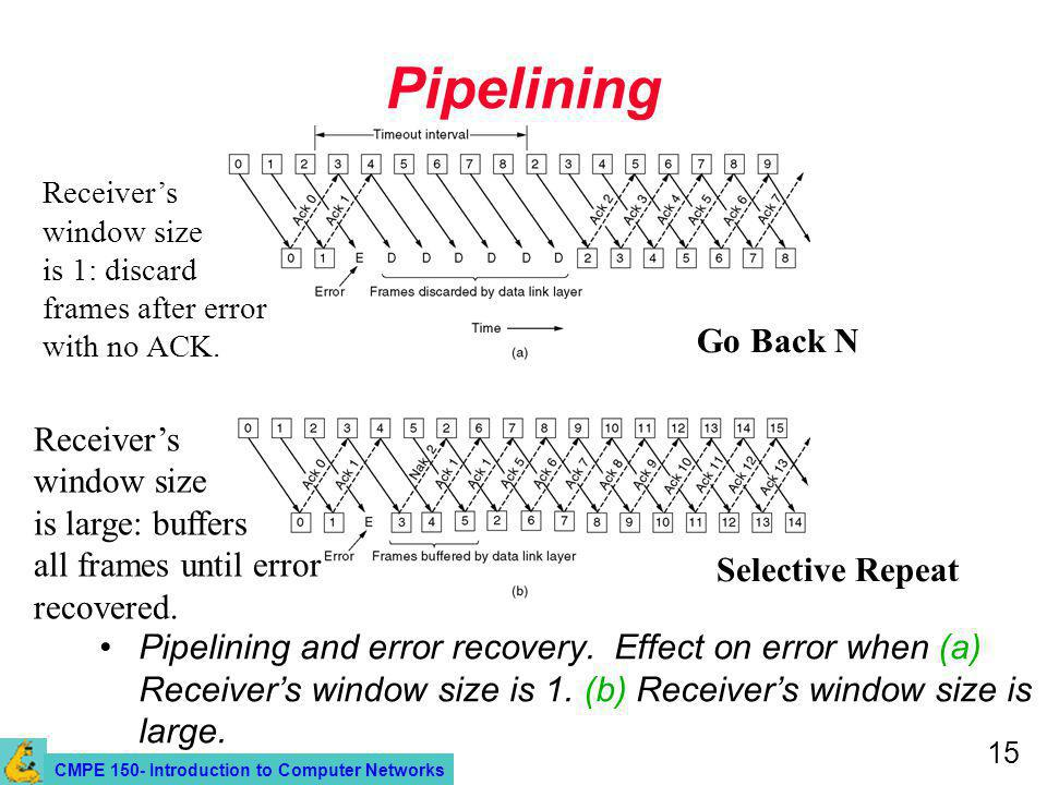 CMPE 150- Introduction to Computer Networks 15 Pipelining Pipelining and error recovery.