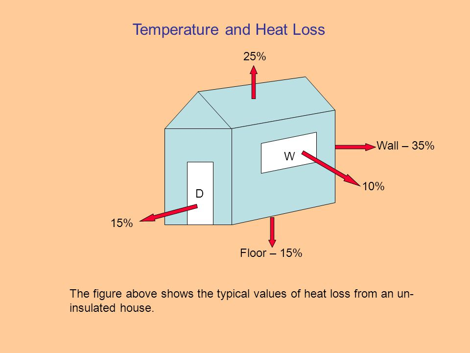Temperature and Heat Loss D W Wall – 35% 10% 15% Floor – 15% 25% The figure above shows the typical values of heat loss from an un- insulated house.