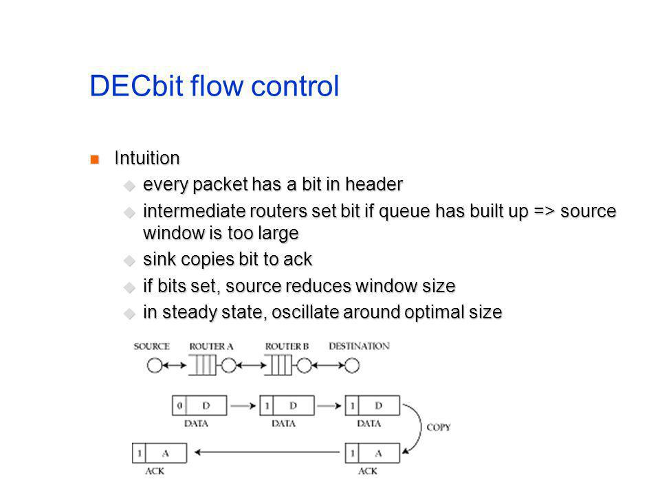 DECbit flow control Intuition Intuition every packet has a bit in header every packet has a bit in header intermediate routers set bit if queue has built up => source window is too large intermediate routers set bit if queue has built up => source window is too large sink copies bit to ack sink copies bit to ack if bits set, source reduces window size if bits set, source reduces window size in steady state, oscillate around optimal size in steady state, oscillate around optimal size