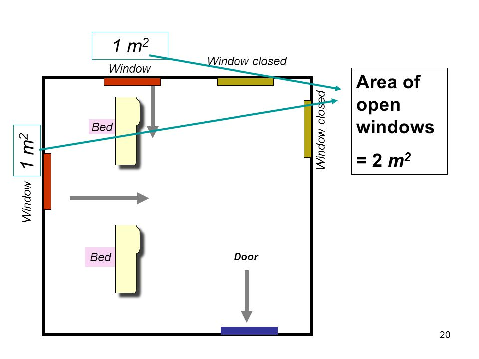 Area of open windows = 2 m 2 Bed Window Window closed 1 m 2 Door 20