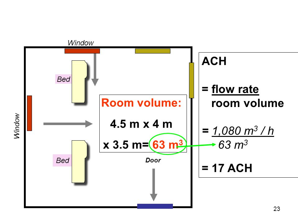 Room volume: 4.5 m x 4 m x 3.5 m= 63 m 3 ACH = flow rate room volume = 1,080 m 3 / h 63 m 3 = 17 ACH Bed Window Door 23
