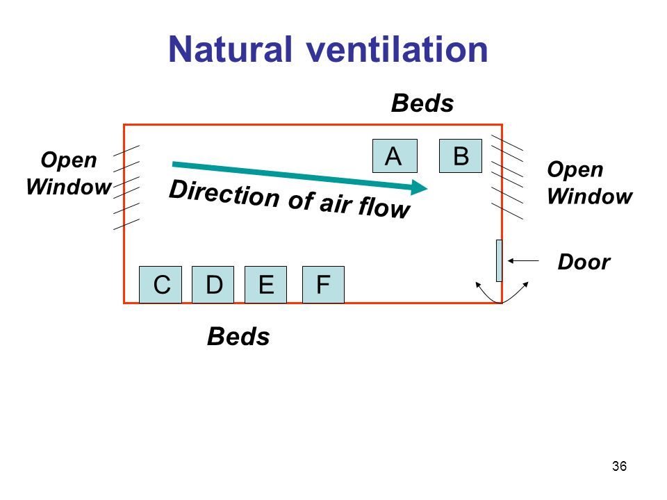 Natural ventilation Open Window Door C D E F B Direction of air flow Beds A 36