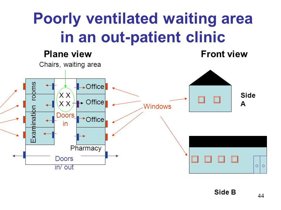 Poorly ventilated waiting area in an out-patient clinic Side A Side B Office Pharmacy Examination rooms X X Doors in/ out Doors in Plane viewFront vie