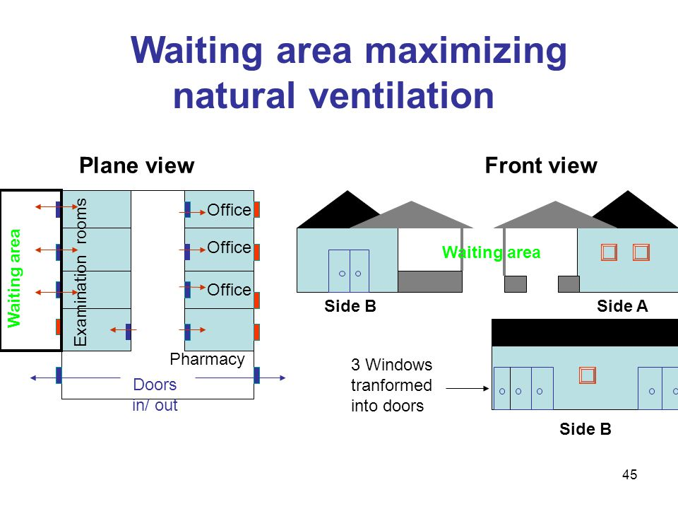 Waiting area maximizing natural ventilation Side A Side B Office Pharmacy Examination rooms Doors in/ out Plane viewFront view Waiting area 3 Windows