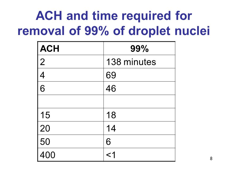 ACH99% 2138 minutes 469 646 1223 1518 2014 506 400<1 ACH and time required for removal of 99% of droplet nuclei 8