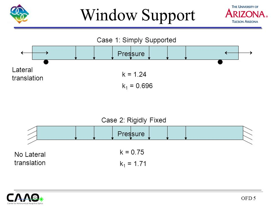 OFD 5 Window Support Case 1: Simply Supported Lateral translation Case 2: Rigidly Fixed No Lateral translation Pressure k = 1.24 k = 0.75 k 1 = 0.696