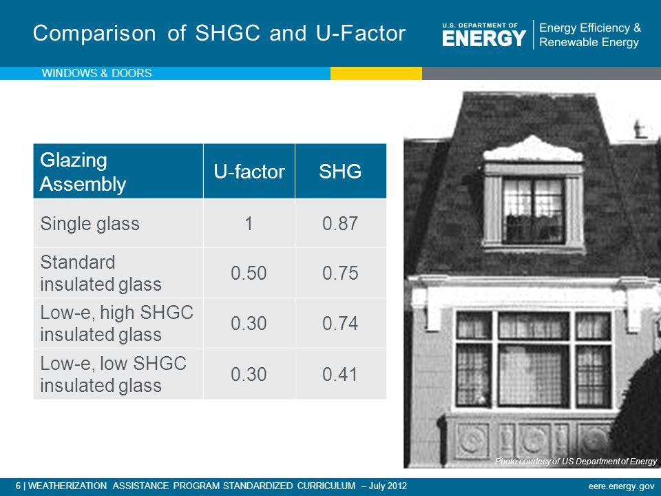 eere.energy.gov6 | WEATHERIZATION ASSISTANCE PROGRAM STANDARDIZED CURRICULUM – July 2012 Glazing Assembly U-factorSHG Single glass10.87 Standard insulated glass 0.500.75 Low-e, high SHGC insulated glass 0.300.74 Low-e, low SHGC insulated glass 0.300.41 Comparison of SHGC and U-Factor WINDOWS & DOORS Photo courtesy of US Department of Energy