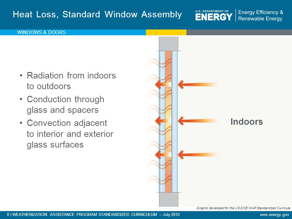 eere.energy.gov8 | WEATHERIZATION ASSISTANCE PROGRAM STANDARDIZED CURRICULUM – July 2012 Heat Loss, Standard Window Assembly Radiation from indoors to