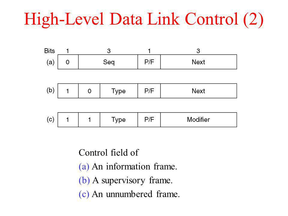 High-Level Data Link Control (2) Control field of (a) An information frame. (b) A supervisory frame. (c) An unnumbered frame.