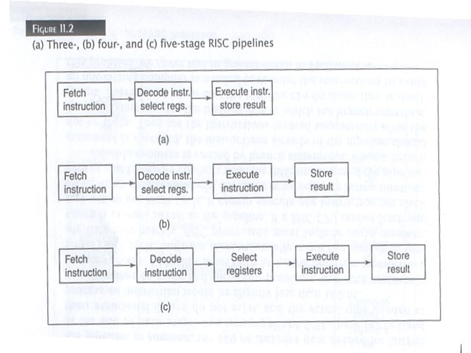Register Window The RISC CPU must keep track of which window is active and which windows contain valid data.
