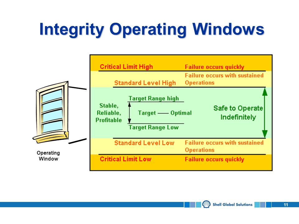11 Integrity Operating Windows Operating Window