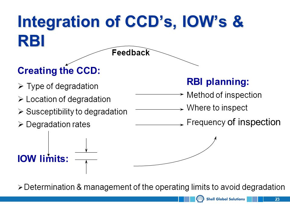 23 Integration of CCDs, IOWs & RBI Confidence in plant integrity Creating the CCD: Type of degradation Location of degradation Susceptibility to degradation Degradation rates IOW limits: Determination & management of the operating limits to avoid degradation RBI planning: Method of inspection Where to inspect Frequency of inspection Feedback