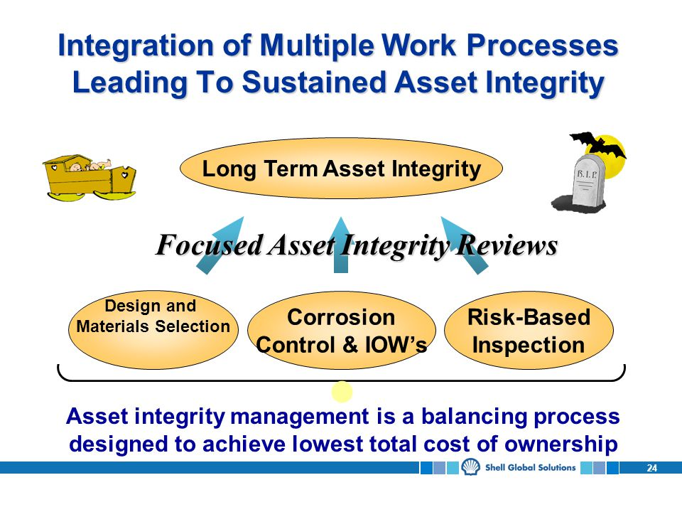 24 Integration of Multiple Work Processes Leading To Sustained Asset Integrity Design and Materials Selection Corrosion Control & IOWs Risk-Based Inspection Long Term Asset Integrity Asset integrity management is a balancing process designed to achieve lowest total cost of ownership Focused Asset Integrity Reviews