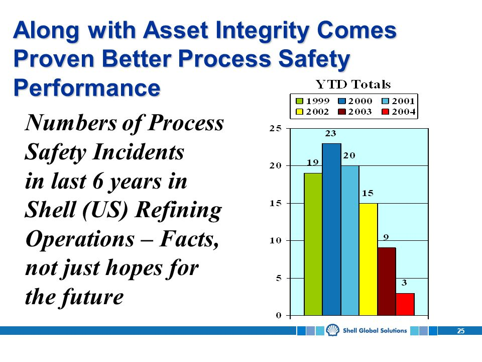 25 Along with Asset Integrity Comes Proven Better Process Safety Performance Numbers of Process Safety Incidents in last 6 years in Shell (US) Refining Operations – Facts, not just hopes for the future
