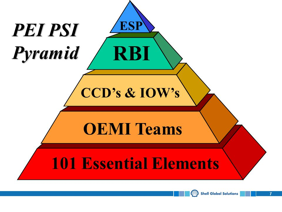 7 ESP RBI CCDs & IOWs OEMI Teams 101 Essential Elements PEI PSI Pyramid