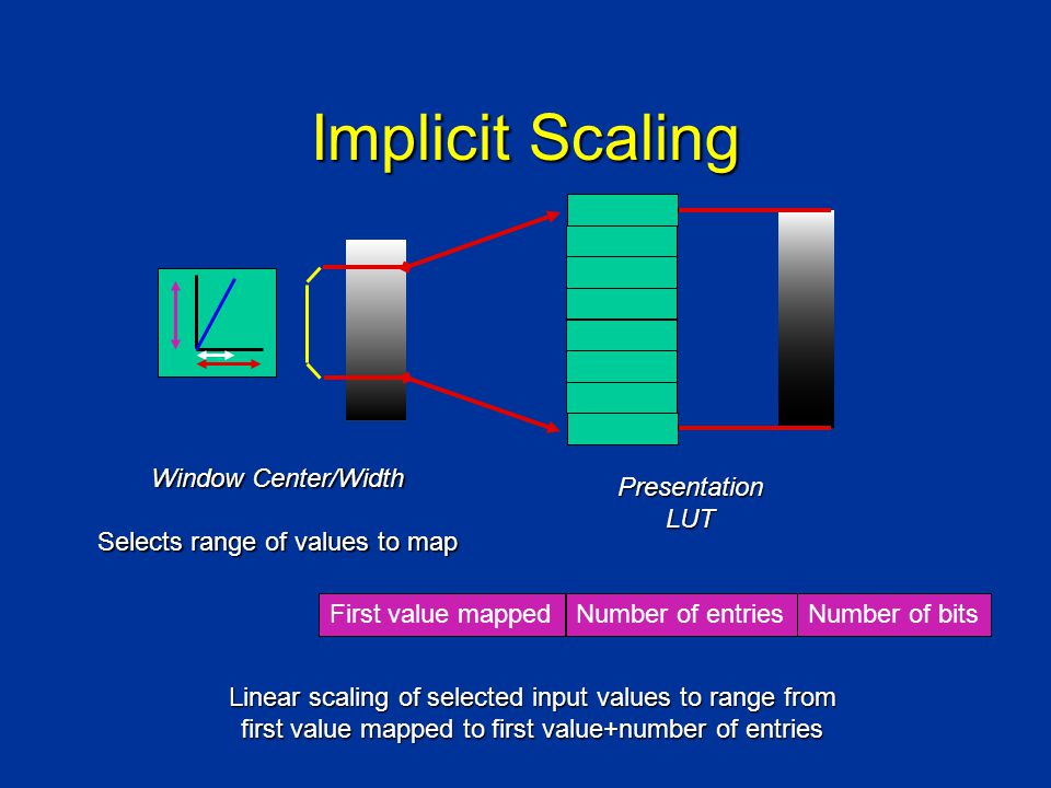 Implicit Scaling Window Center/Width Selects range of values to map PresentationLUT First value mappedNumber of entriesNumber of bits Linear scaling of selected input values to range from first value mapped to first value+number of entries
