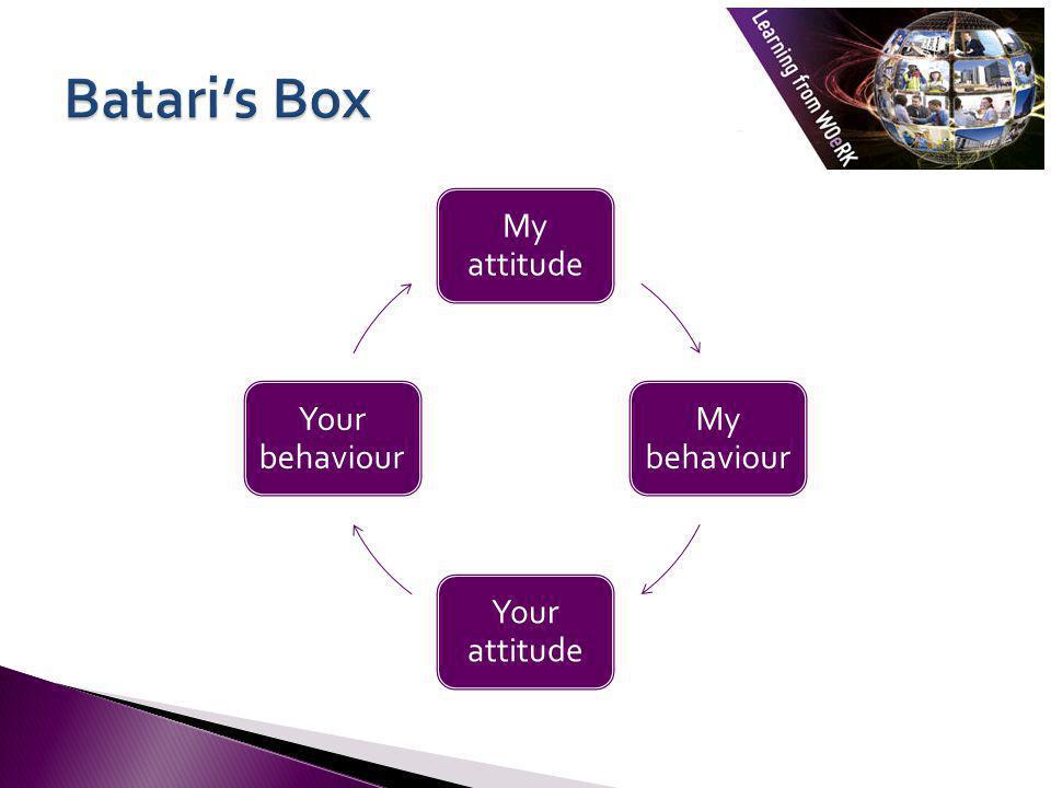 My attitude My behaviour Your attitude Your behaviour