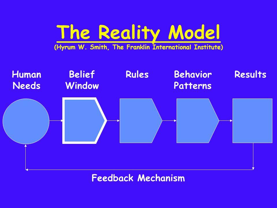 The Reality Model (Hyrum W. Smith, The Franklin International Institute) Human Needs Belief Window RulesBehavior Patterns Results Feedback Mechanism