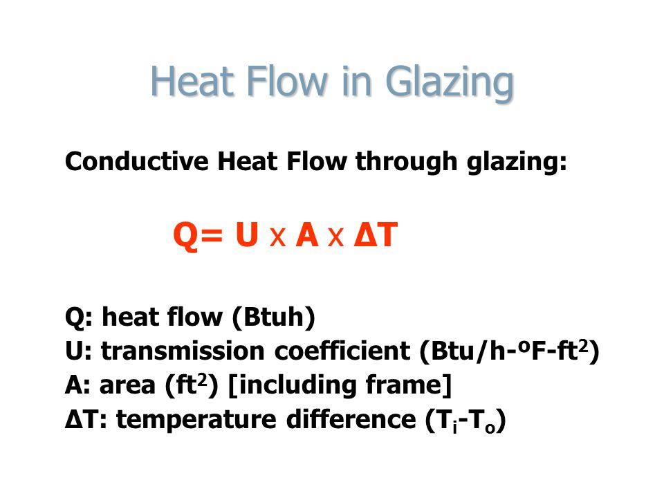 Heat Flow in Glazing Conductive Heat Flow through glazing: Q= U x A x ΔT Q: heat flow (Btuh) U: transmission coefficient (Btu/h-ºF-ft 2 ) A: area (ft